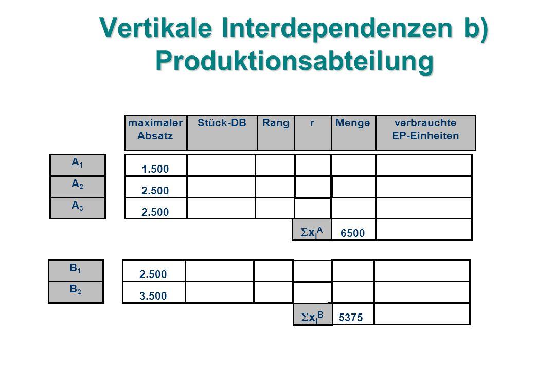 Vertikale Interdependenzen b) Produktionsabteilung 1.500 2.500 maximaler Absatz Stück-DBRang A1A1 A2A2 A3A3 verbrauchte EP-Einheiten Menge 2.500 3.500 B1B1 B2B2 6500 5375 r xiAxiA xiBxiB