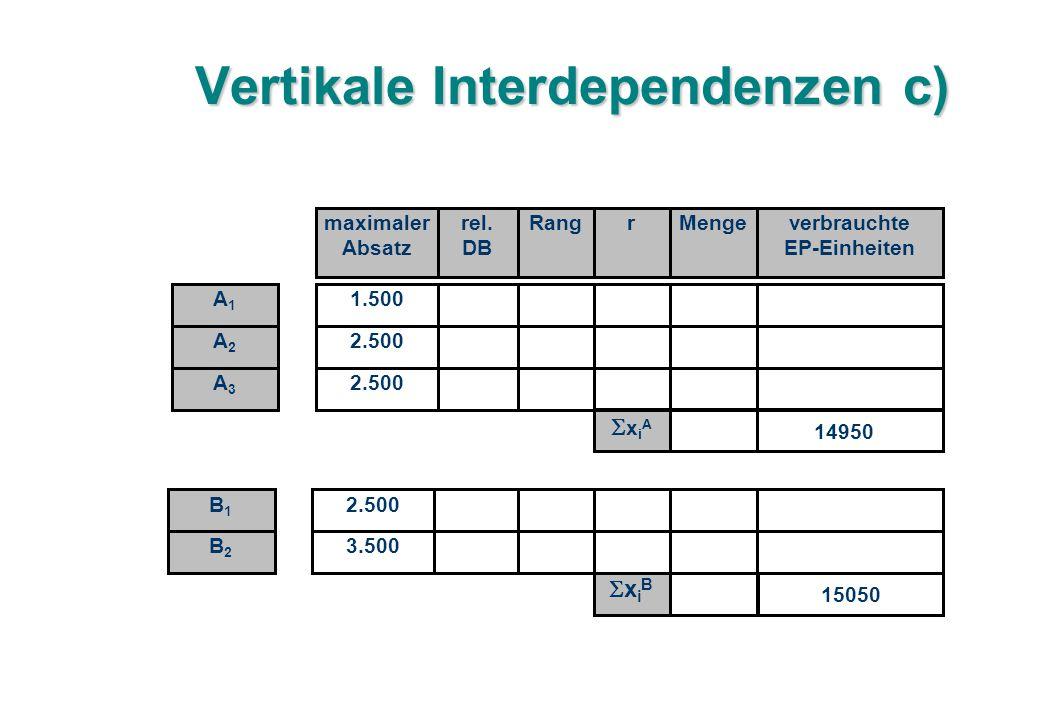 Vertikale Interdependenzen c) 1.500 2.500 maximaler Absatz rel.