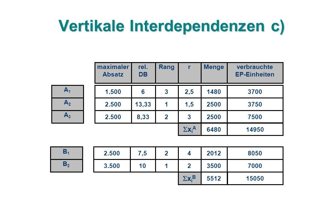 Vertikale Interdependenzen c) 1.50063 2.50013,331 2.5008,332 maximaler Absatz rel.