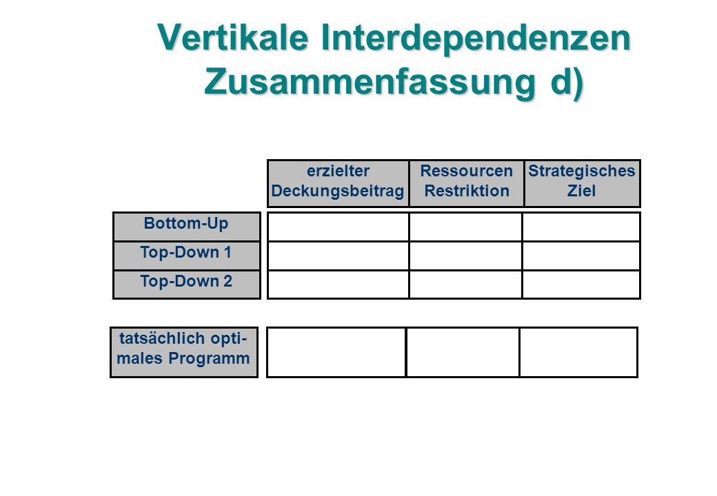 Vertikale Interdependenzen Zusammenfassung d) erzielter Deckungsbeitrag Ressourcen Restriktion Strategisches Ziel Bottom-Up Top-Down 1 Top-Down 2 tatsächlich opti- males Programm
