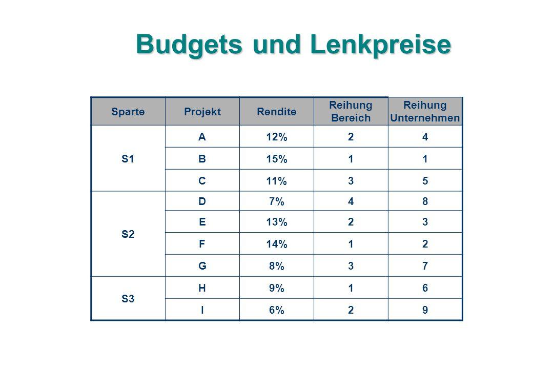Budgets und Lenkpreise SparteProjektRendite Reihung Bereich Reihung Unternehmen S1 A12%24 B15%11 C11%35 S2 D7%48 E13%23 F14%12 G8%37 S3 H9%16 I6%29