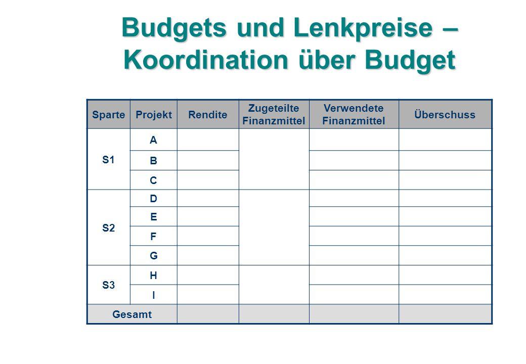 Budgets und Lenkpreise – Koordination über Budget SparteProjektRendite Zugeteilte Finanzmittel Verwendete Finanzmittel Überschuss S1 A B C S2 D E F G S3 H I Gesamt