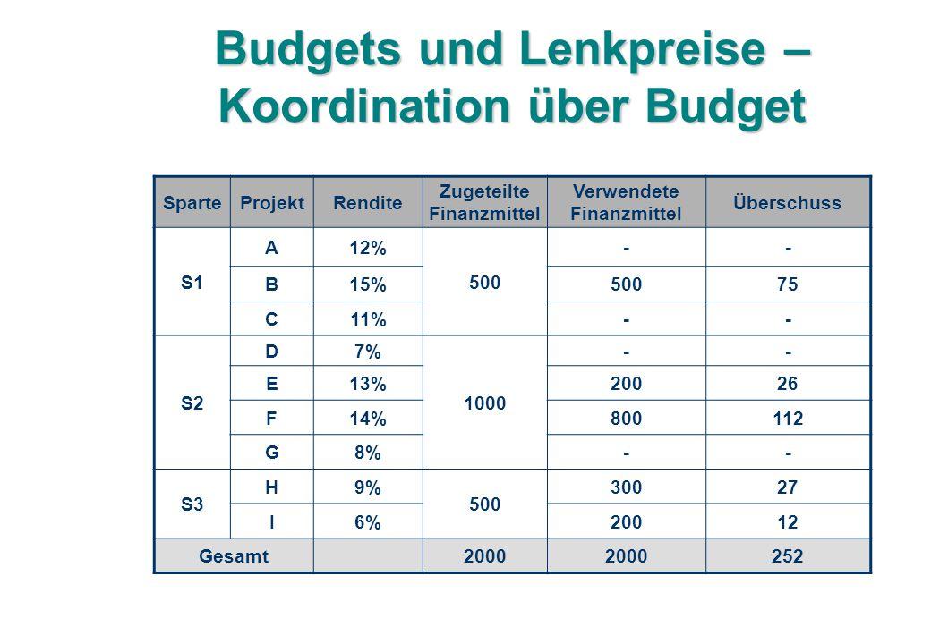 Budgets und Lenkpreise – Koordination über Budget SparteProjektRendite Zugeteilte Finanzmittel Verwendete Finanzmittel Überschuss S1 A12% 500 -- B15%50075 C11%-- S2 D7% 1000 -- E13%20026 F14%800112 G8%-- S3 H9% 500 30027 I6%20012 Gesamt2000 252