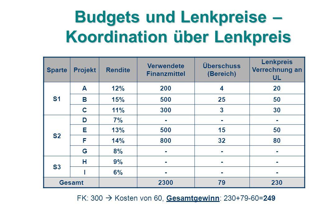 Budgets und Lenkpreise – Koordination über Lenkpreis SparteProjektRendite Verwendete Finanzmittel Überschuss (Bereich) Lenkpreis Verrechnung an UL S1 A12%200420 B15%5002550 C11%300330 S2 D7%--- E13%5001550 F14%8003280 G8%--- S3 H9%--- I6%--- Gesamt230079230 FK: 300  Kosten von 60, Gesamtgewinn: 230+79-60=249