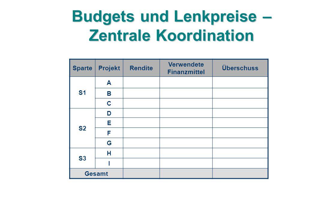 Budgets und Lenkpreise – Zentrale Koordination SparteProjektRendite Verwendete Finanzmittel Überschuss S1 A B C S2 D E F G S3 H I Gesamt