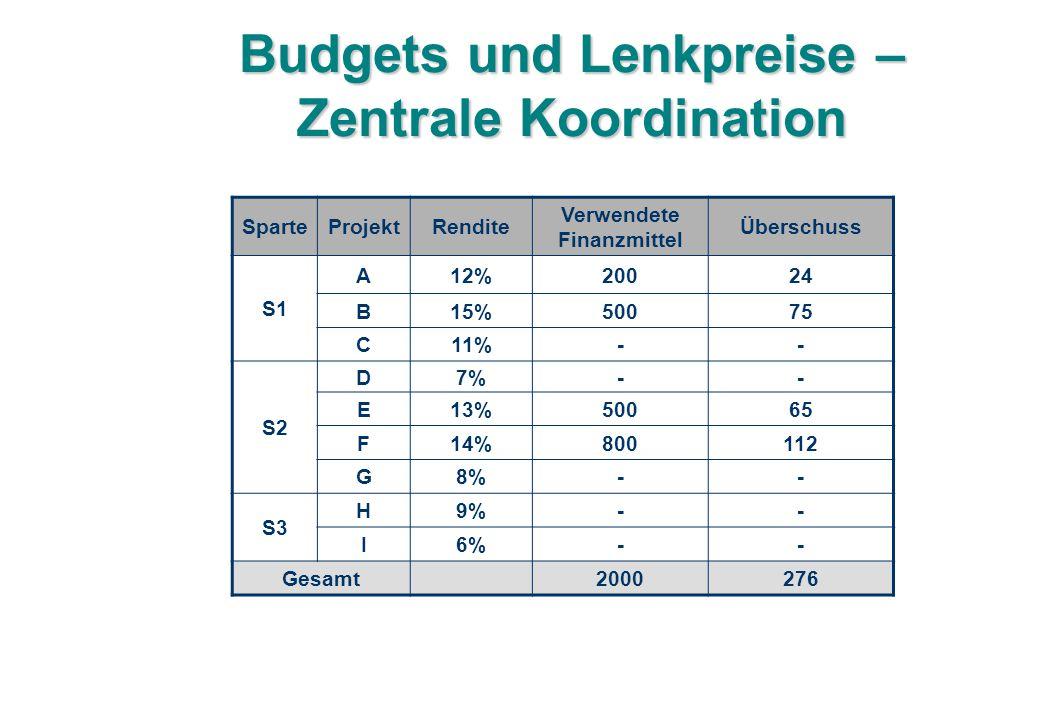 Budgets und Lenkpreise – Zentrale Koordination SparteProjektRendite Verwendete Finanzmittel Überschuss S1 A12%20024 B15%50075 C11%-- S2 D7%-- E13%50065 F14%800112 G8%-- S3 H9%-- I6%-- Gesamt2000276