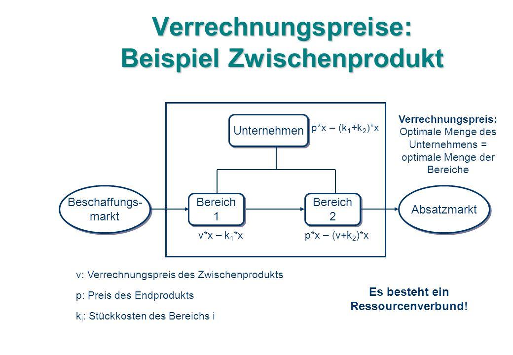 Verrechnungspreise: Beispiel Zwischenprodukt v: Verrechnungspreis des Zwischenprodukts p: Preis des Endprodukts k i : Stückkosten des Bereichs i v*x – k 1 *xp*x – (v+k 2 )*x Unternehmen Bereich 1 Bereich 1 Bereich 2 Bereich 2 Beschaffungs- markt Beschaffungs- markt Absatzmarkt p*x – (k 1 +k 2 )*x Verrechnungspreis: Optimale Menge des Unternehmens = optimale Menge der Bereiche Es besteht ein Ressourcenverbund!