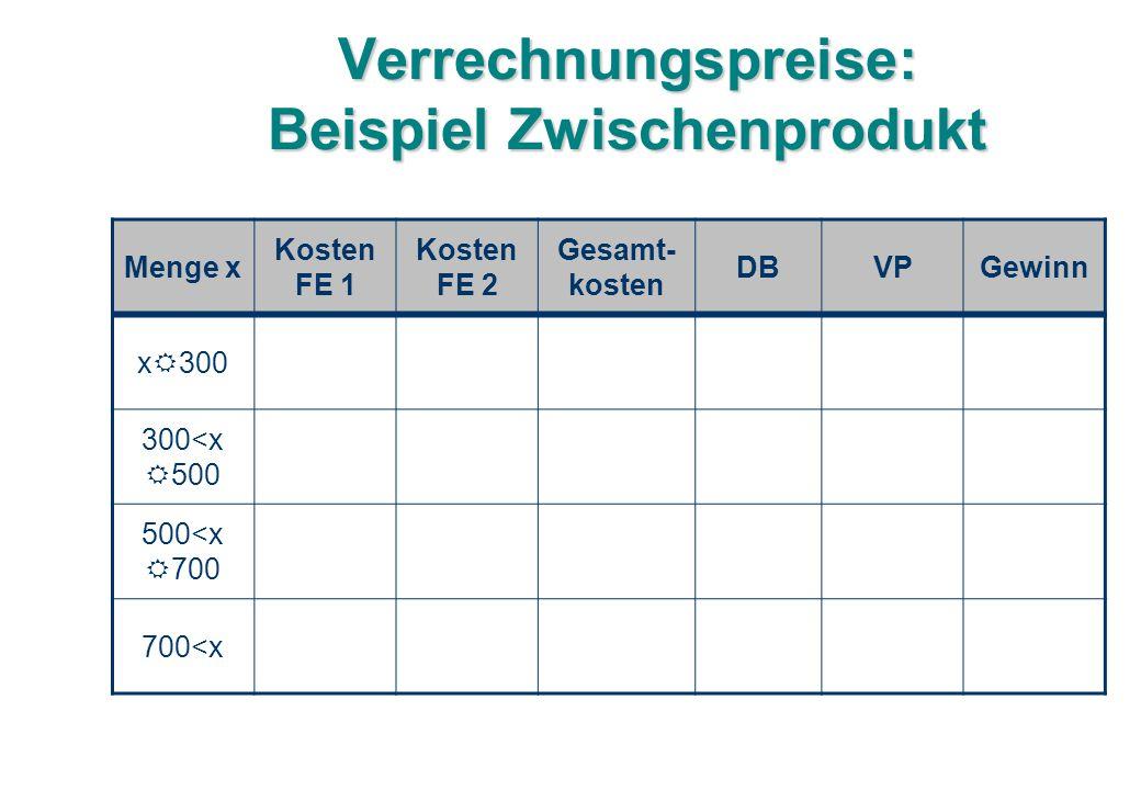Verrechnungspreise: Beispiel Zwischenprodukt Menge x Kosten FE 1 Kosten FE 2 Gesamt- kosten DBVPGewinn x  300 300<x  500 500<x  700 700<x