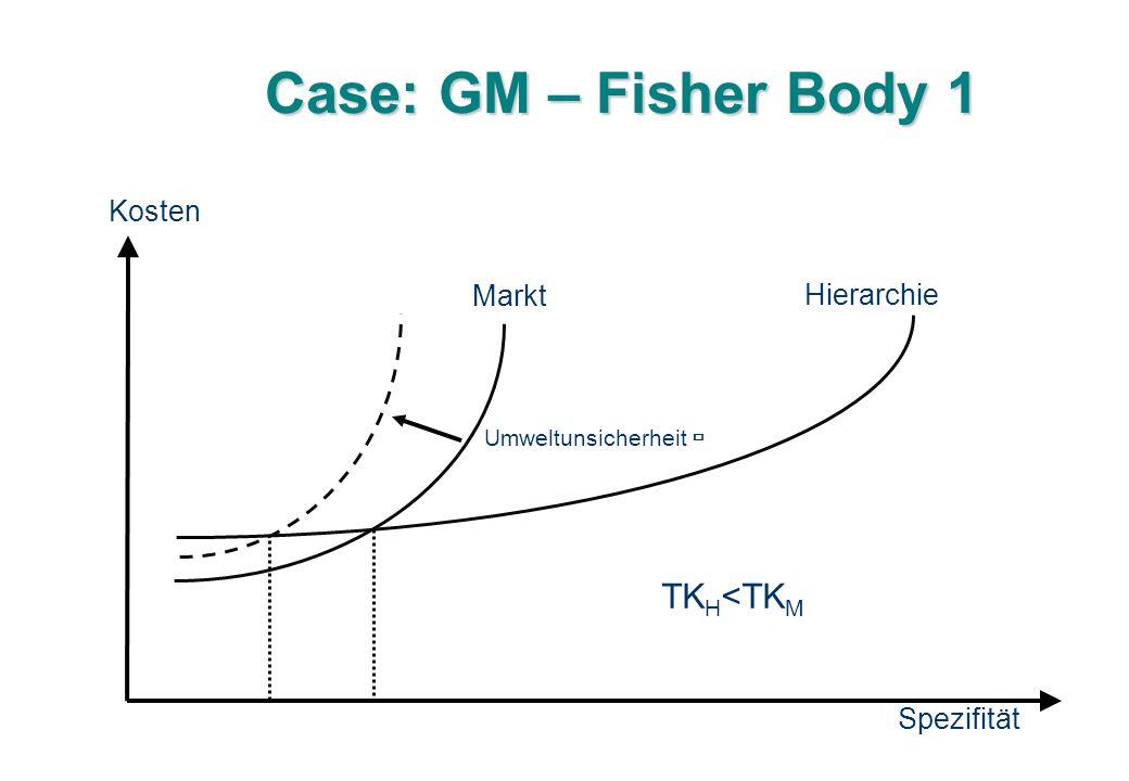 Case: GM – Fisher Body 1 Kosten Spezifität Markt Hierarchie Umweltunsicherheit  TK H <TK M