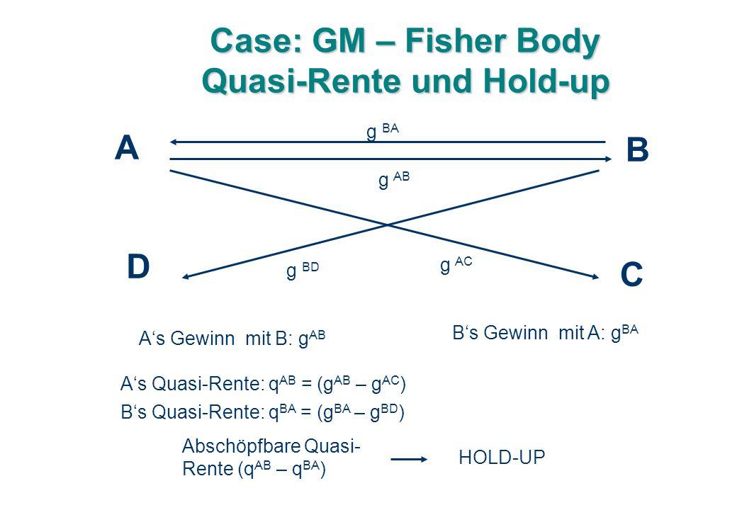 Case: GM – Fisher Body Quasi-Rente und Hold-up g AB A's Quasi-Rente: q AB = (g AB – g AC ) A B g BA C D g AC g BD A's Gewinn mit B: g AB B's Gewinn mit A: g BA B's Quasi-Rente: q BA = (g BA – g BD ) Abschöpfbare Quasi- Rente (q AB – q BA ) HOLD-UP