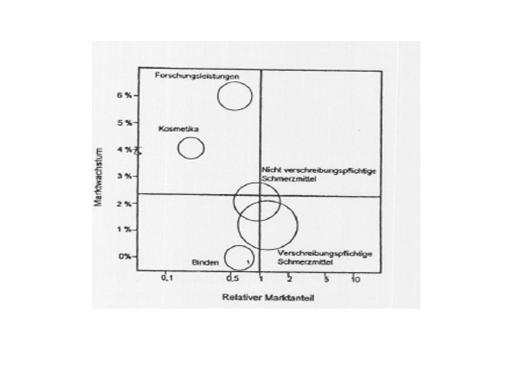 Budgets und Lenkpreise – Synergieeffekte SparteProjektRendite Verwendete Finanzmittel Überschuss S1 A B C S2 D E F G S3 H I Gesamt