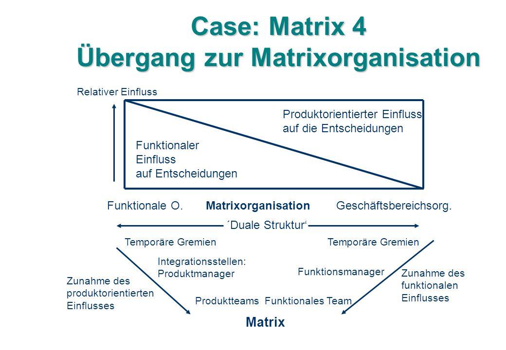 Case: Matrix 4 Übergang zur Matrixorganisation Relativer Einfluss Funktionaler Einfluss auf Entscheidungen Produktorientierter Einfluss auf die Entscheidungen Funktionale O.