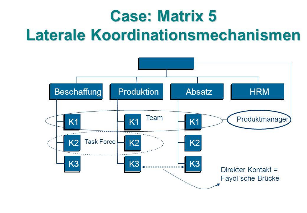 Case: Matrix 5 Laterale Koordinationsmechanismen K1 K2 K3 Beschaffung K1 K2 K3 Produktion K1 K2 K3 AbsatzHRM Direkter Kontakt = Fayol´sche Brücke Task Force Team Produktmanager