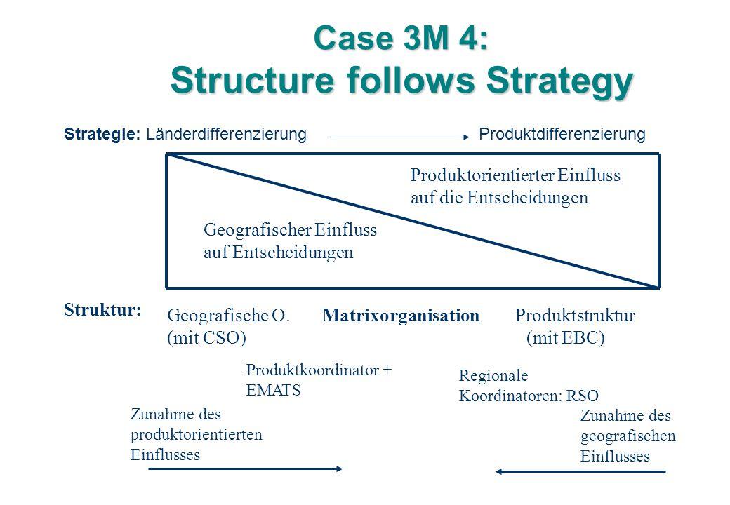 Case 3M 4: Structure follows Strategy Strategie: Länderdifferenzierung Produktdifferenzierung Geografischer Einfluss auf Entscheidungen Produktorientierter Einfluss auf die Entscheidungen Geografische O.