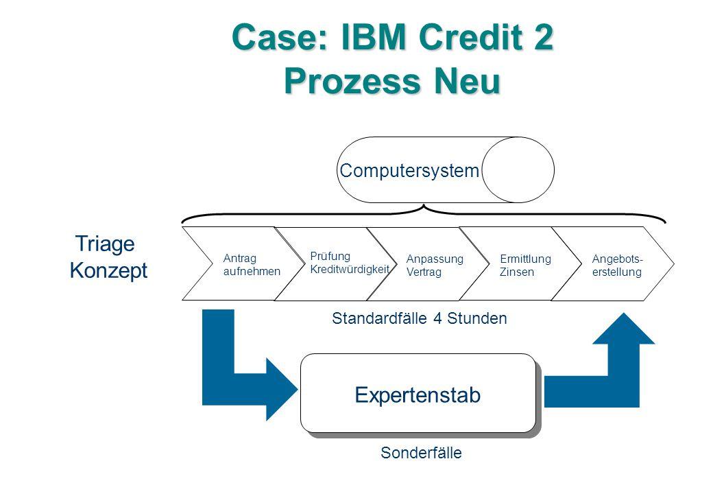 Case: IBM Credit 2 Prozess Neu Antrag aufnehmen Prüfung Kreditwürdigkeit Anpassung Vertrag Ermittlung Zinsen Angebots- erstellung Computersystem Expertenstab Triage Konzept Sonderfälle Standardfälle 4 Stunden
