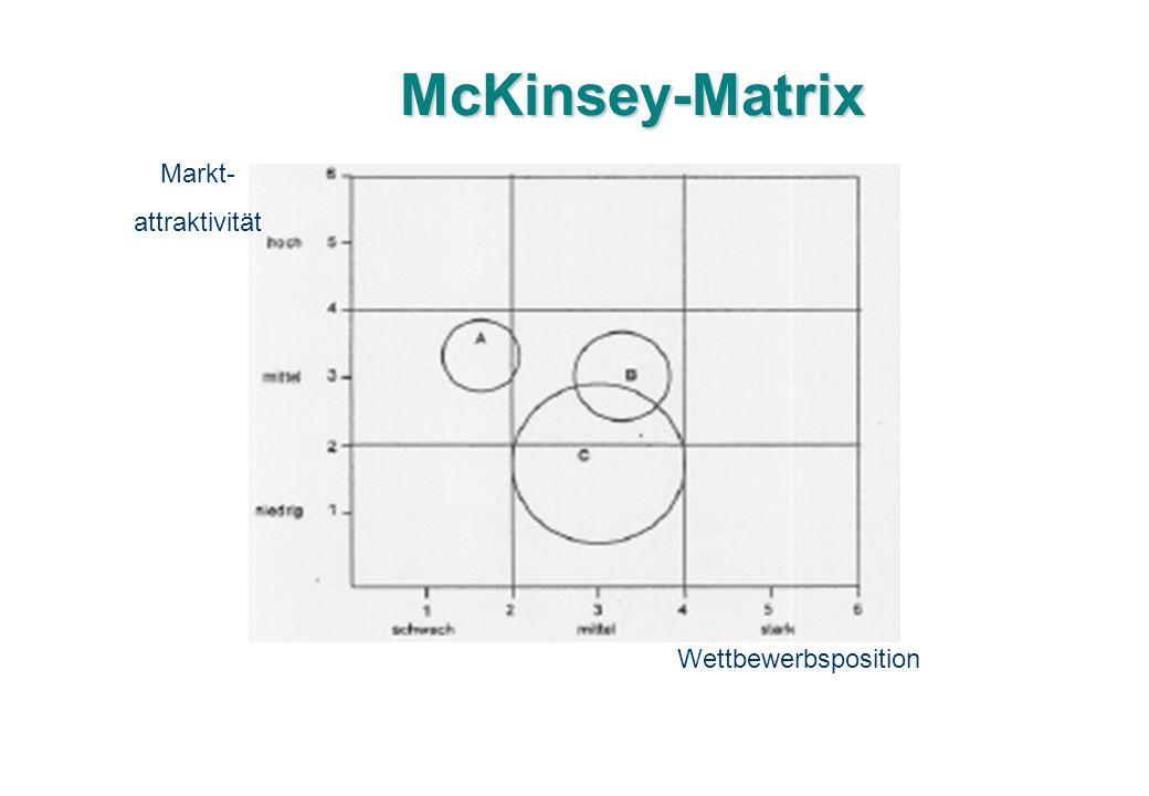 McKinsey-Matrix Wettbewerbsposition Markt- attraktivität