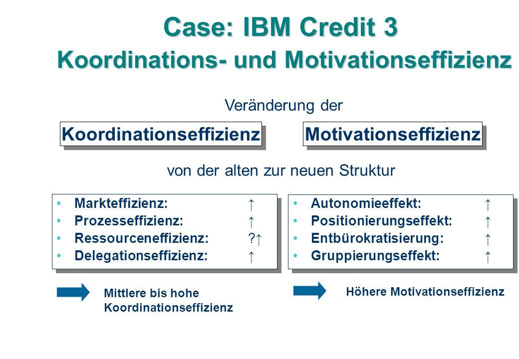 Case: IBM Credit 3 Koordinations- und Motivationseffizienz Markteffizienz: ↑ Prozesseffizienz: ↑ Ressourceneffizienz: ?↑ Delegationseffizienz: ↑ Markteffizienz: ↑ Prozesseffizienz: ↑ Ressourceneffizienz: ?↑ Delegationseffizienz: ↑ Autonomieeffekt:↑ Positionierungseffekt: ↑ Entbürokratisierung: ↑ Gruppierungseffekt: ↑ Autonomieeffekt:↑ Positionierungseffekt: ↑ Entbürokratisierung: ↑ Gruppierungseffekt: ↑ Koordinationseffizienz Motivationseffizienz Veränderung der von der alten zur neuen Struktur Mittlere bis hohe Koordinationseffizienz Höhere Motivationseffizienz