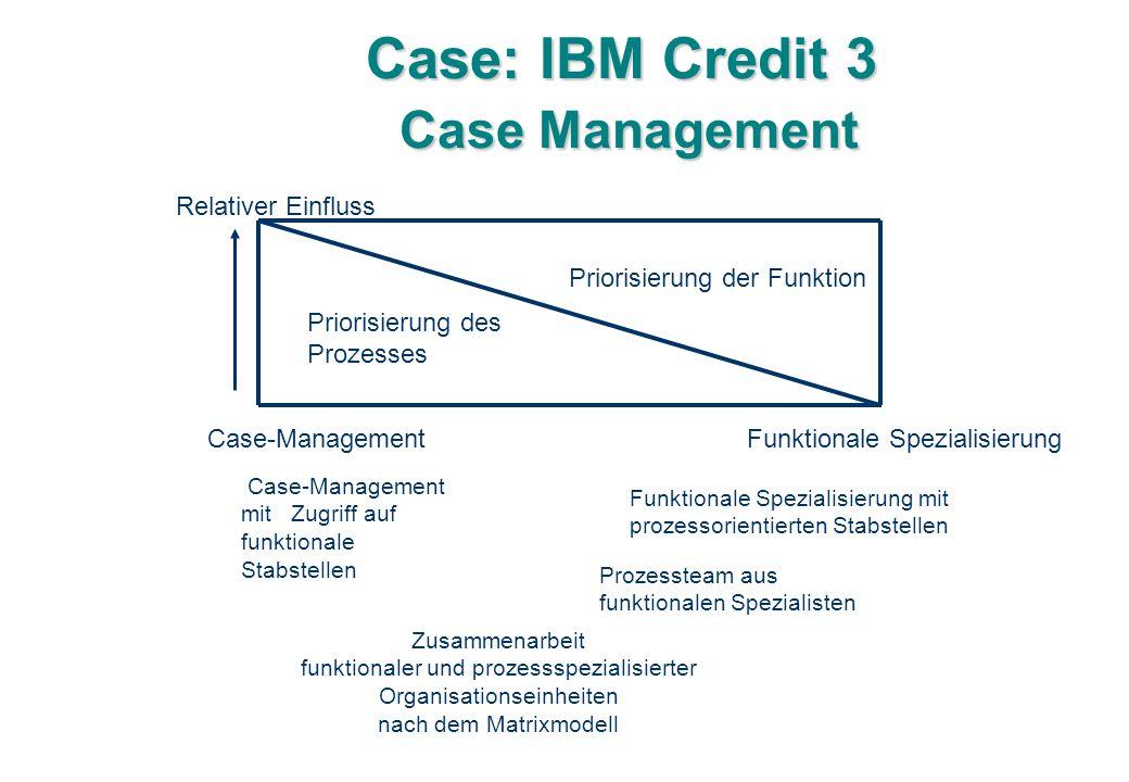 Case: IBM Credit 3 Case Management Relativer Einfluss Priorisierung des Prozesses Priorisierung der Funktion Case-Management Funktionale Spezialisierung Case-Management mit Zugriff auf funktionale Stabstellen Funktionale Spezialisierung mit prozessorientierten Stabstellen Prozessteam aus funktionalen Spezialisten Zusammenarbeit funktionaler und prozessspezialisierter Organisationseinheiten nach dem Matrixmodell
