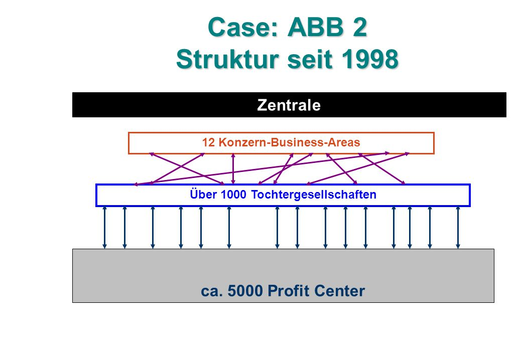 Case: ABB 2 Struktur seit 1998 Zentrale 12 Konzern-Business-Areas Über 1000 Tochtergesellschaften ca.
