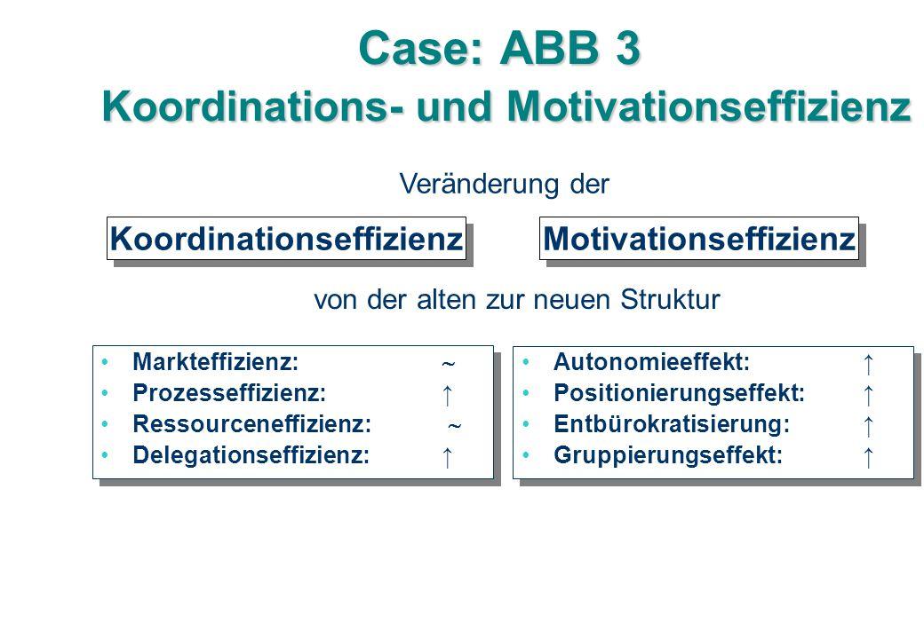 Case: ABB 3 Koordinations- und Motivationseffizienz Markteffizienz:  Prozesseffizienz: ↑ Ressourceneffizienz:  Delegationseffizienz: ↑ Markteffizienz:  Prozesseffizienz: ↑ Ressourceneffizienz:  Delegationseffizienz: ↑ Autonomieeffekt:↑ Positionierungseffekt:↑ Entbürokratisierung: ↑ Gruppierungseffekt: ↑ Autonomieeffekt:↑ Positionierungseffekt:↑ Entbürokratisierung: ↑ Gruppierungseffekt: ↑ Koordinationseffizienz Motivationseffizienz Veränderung der von der alten zur neuen Struktur