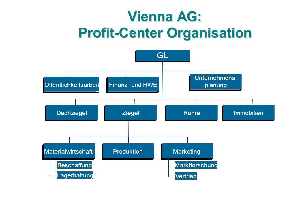 Vienna AG: Profit-Center Organisation Beschaffung Lagerhaltung MaterialwirtschaftProduktion Marktforschung Vertrieb Marketing Öffentlichkeitsarbeit GL Unternehmens- planung Finanz- und RWE DachziegelZiegelRohreImmobilien