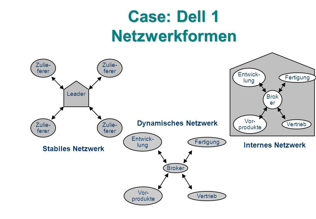 Case: Dell 1 Netzwerkformen Leader Zulie- ferer Broker Entwick- lung Fertigung Vor- produkte Vertrieb Brok er Entwick- lung Fertigung Vor- produkte Vertrieb Internes Netzwerk Dynamisches Netzwerk Stabiles Netzwerk