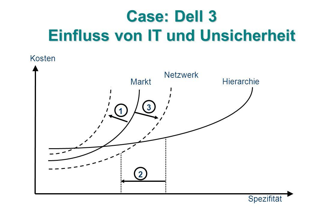 Case: Dell 3 Einfluss von IT und Unsicherheit Kosten Spezifität Markt Hierarchie 123 Netzwerk