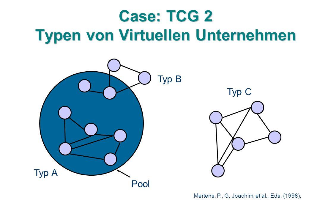 Case: TCG 2 Typen von Virtuellen Unternehmen Pool Typ B Typ C Typ A Mertens, P., G.