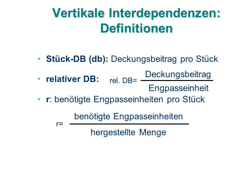 Vertikale Interdependenzen: Definitionen Stück-DB (db): Deckungsbeitrag pro Stück relativer DB: r: benötigte Engpasseinheiten pro Stück hergestellte Menge benötigte Engpasseinheiten r= Deckungsbeitrag Engpasseinheit rel.