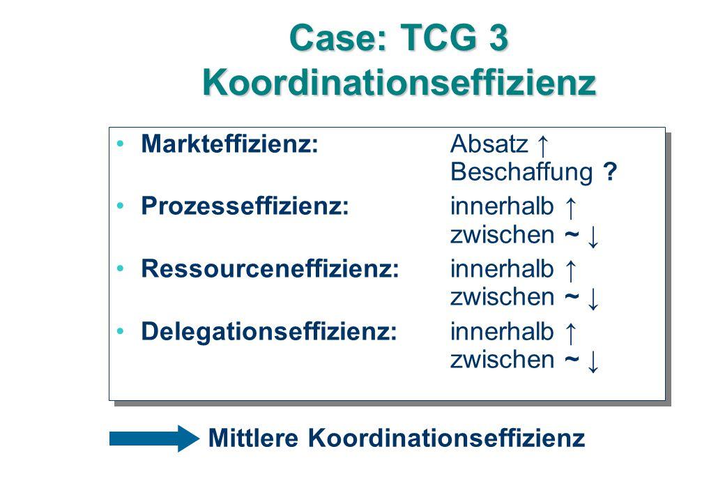 Case: TCG 3 Koordinationseffizienz Markteffizienz: Absatz ↑ Beschaffung .