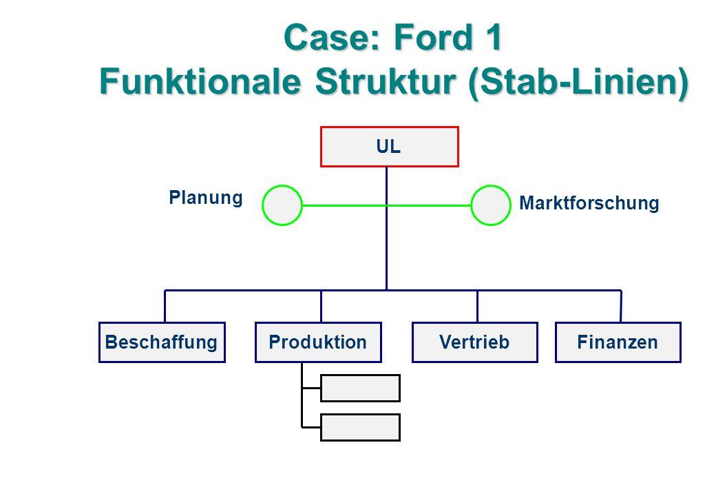 Case: Ford 1 Funktionale Struktur (Stab-Linien) UL BeschaffungProduktionFinanzenVertrieb Planung Marktforschung