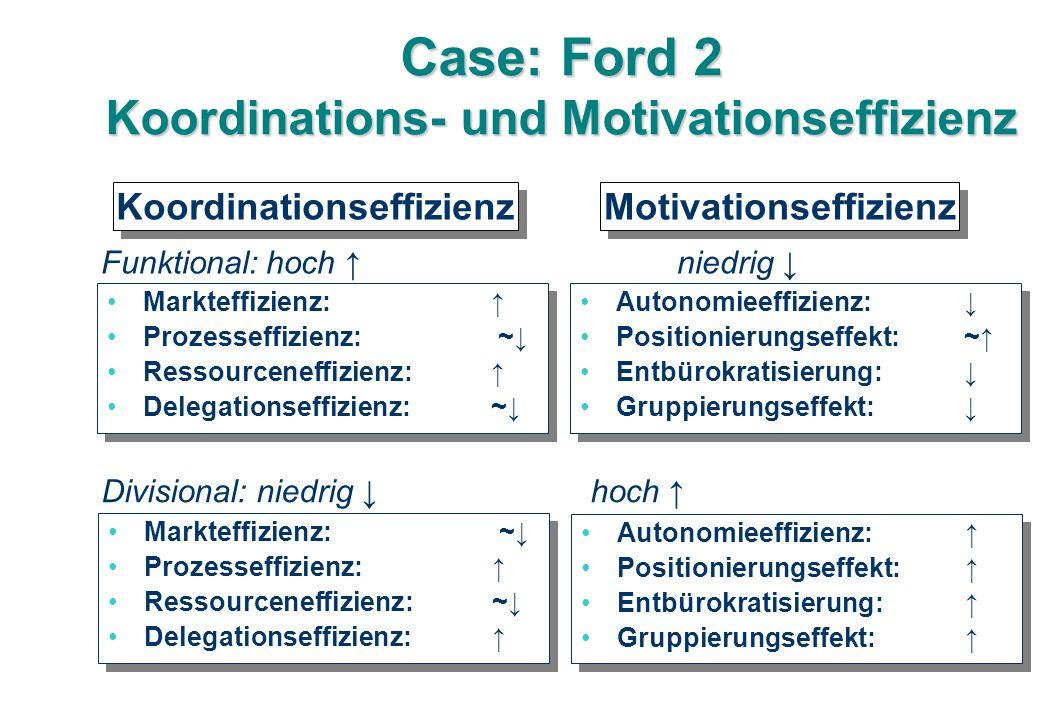 Case: Ford 2 Koordinations- und Motivationseffizienz Markteffizienz: ↑ Prozesseffizienz: ~↓ Ressourceneffizienz: ↑ Delegationseffizienz: ~↓ Markteffizienz: ↑ Prozesseffizienz: ~↓ Ressourceneffizienz: ↑ Delegationseffizienz: ~↓ Autonomieeffizienz:↓ Positionierungseffekt:~↑ Entbürokratisierung: ↓ Gruppierungseffekt: ↓ Autonomieeffizienz:↓ Positionierungseffekt:~↑ Entbürokratisierung: ↓ Gruppierungseffekt: ↓ Koordinationseffizienz Motivationseffizienz Markteffizienz: ~↓ Prozesseffizienz: ↑ Ressourceneffizienz: ~↓ Delegationseffizienz: ↑ Markteffizienz: ~↓ Prozesseffizienz: ↑ Ressourceneffizienz: ~↓ Delegationseffizienz: ↑ Autonomieeffizienz:↑ Positionierungseffekt:↑ Entbürokratisierung: ↑ Gruppierungseffekt: ↑ Autonomieeffizienz:↑ Positionierungseffekt:↑ Entbürokratisierung: ↑ Gruppierungseffekt: ↑ Funktional: hoch ↑ niedrig ↓ Divisional: niedrig ↓ hoch ↑