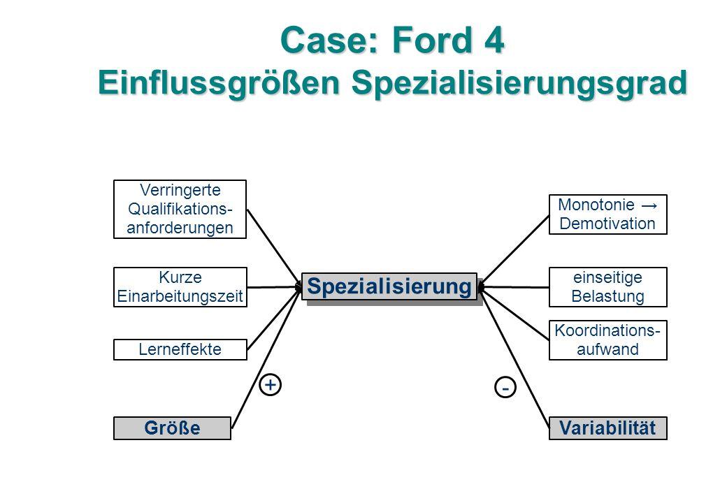 Case: Ford 4 Einflussgrößen Spezialisierungsgrad Spezialisierung Verringerte Qualifikations- anforderungen Kurze Einarbeitungszeit Lerneffekte Größe Variabilität einseitige Belastung Monotonie → Demotivation Koordinations- aufwand + -