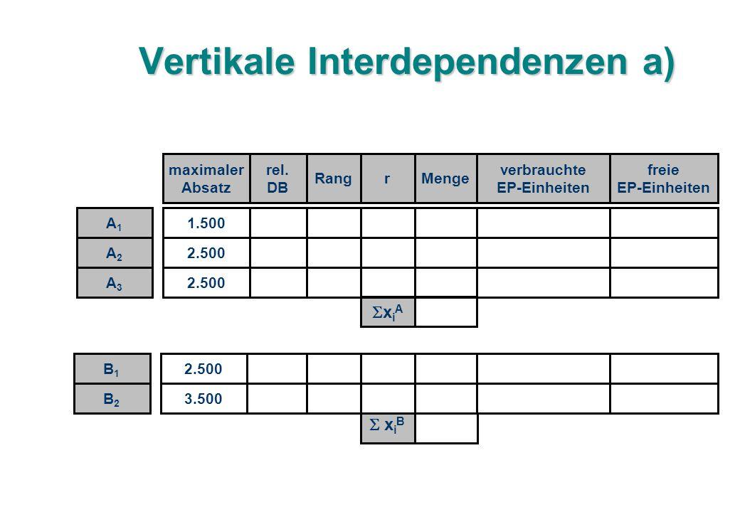 Vertikale Interdependenzen a) 1.50065 2.50013,331 2.5008,333 maximaler Absatz rel.