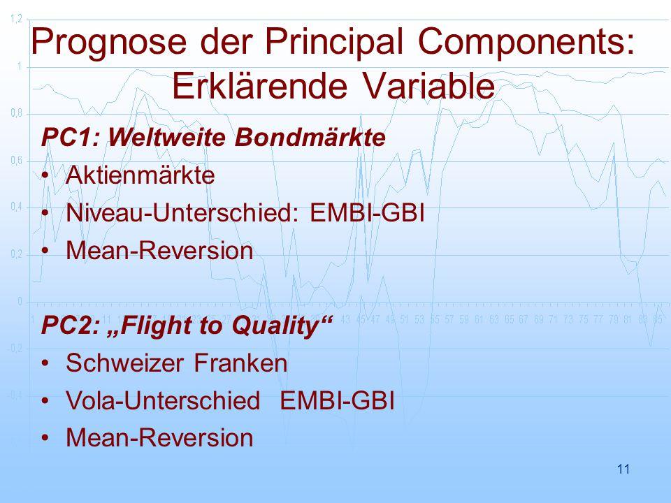 """11 Prognose der Principal Components: Erklärende Variable PC1: Weltweite Bondmärkte Aktienmärkte Niveau-Unterschied: EMBI-GBI Mean-Reversion PC2: """"Flight to Quality Schweizer Franken Vola-Unterschied EMBI-GBI Mean-Reversion"""