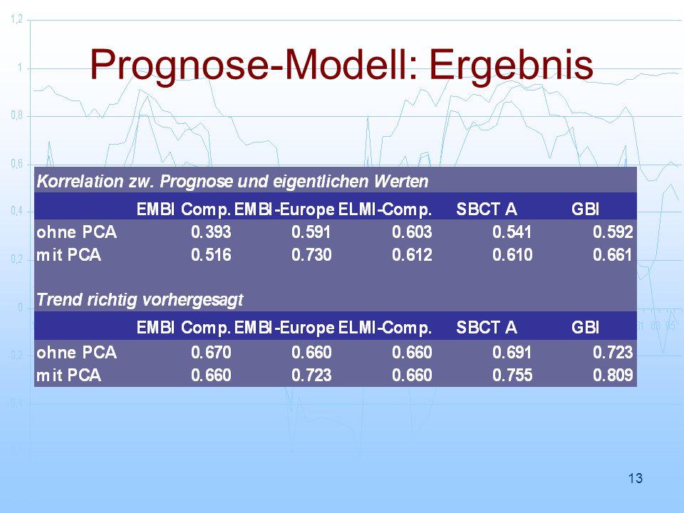 13 Prognose-Modell: Ergebnis