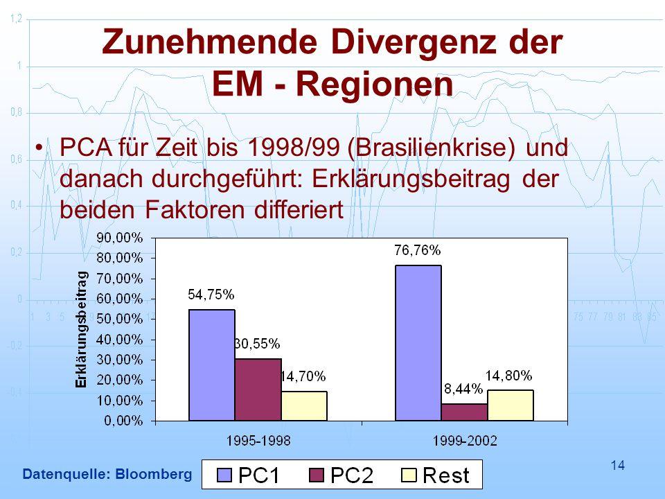14 Zunehmende Divergenz der EM - Regionen PCA für Zeit bis 1998/99 (Brasilienkrise) und danach durchgeführt: Erklärungsbeitrag der beiden Faktoren differiert Datenquelle: Bloomberg