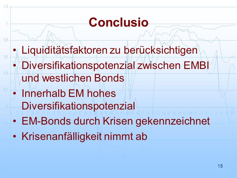 15 Conclusio Liquiditätsfaktoren zu berücksichtigen Diversifikationspotenzial zwischen EMBI und westlichen Bonds Innerhalb EM hohes Diversifikationspotenzial EM-Bonds durch Krisen gekennzeichnet Krisenanfälligkeit nimmt ab