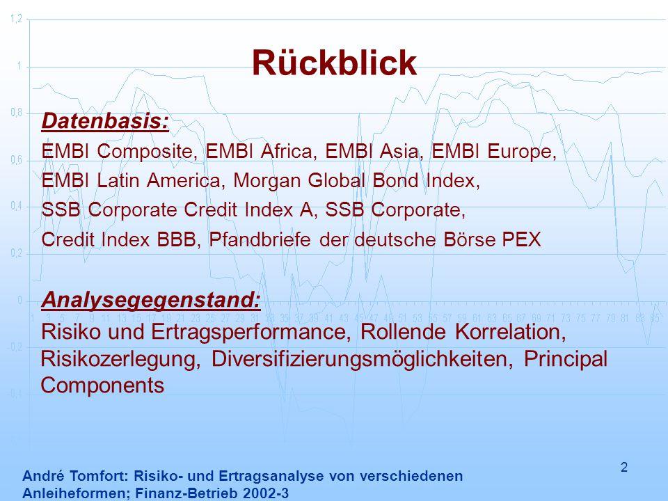2 Rückblick André Tomfort: Risiko- und Ertragsanalyse von verschiedenen Anleiheformen; Finanz-Betrieb 2002-3 Datenbasis: EMBI Composite, EMBI Africa,