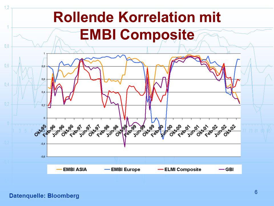 6 Rollende Korrelation mit EMBI Composite Datenquelle: Bloomberg