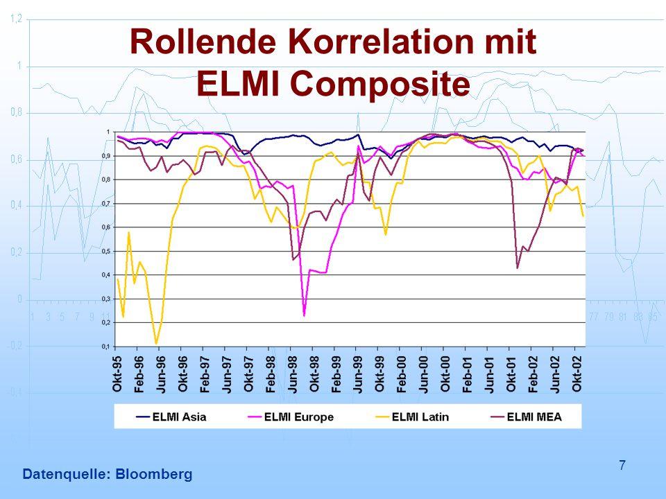 7 Rollende Korrelation mit ELMI Composite Datenquelle: Bloomberg