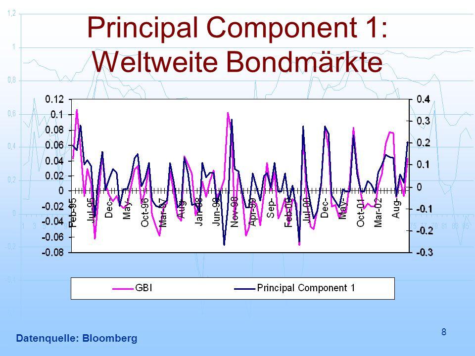 8 Principal Component 1: Weltweite Bondmärkte Datenquelle: Bloomberg