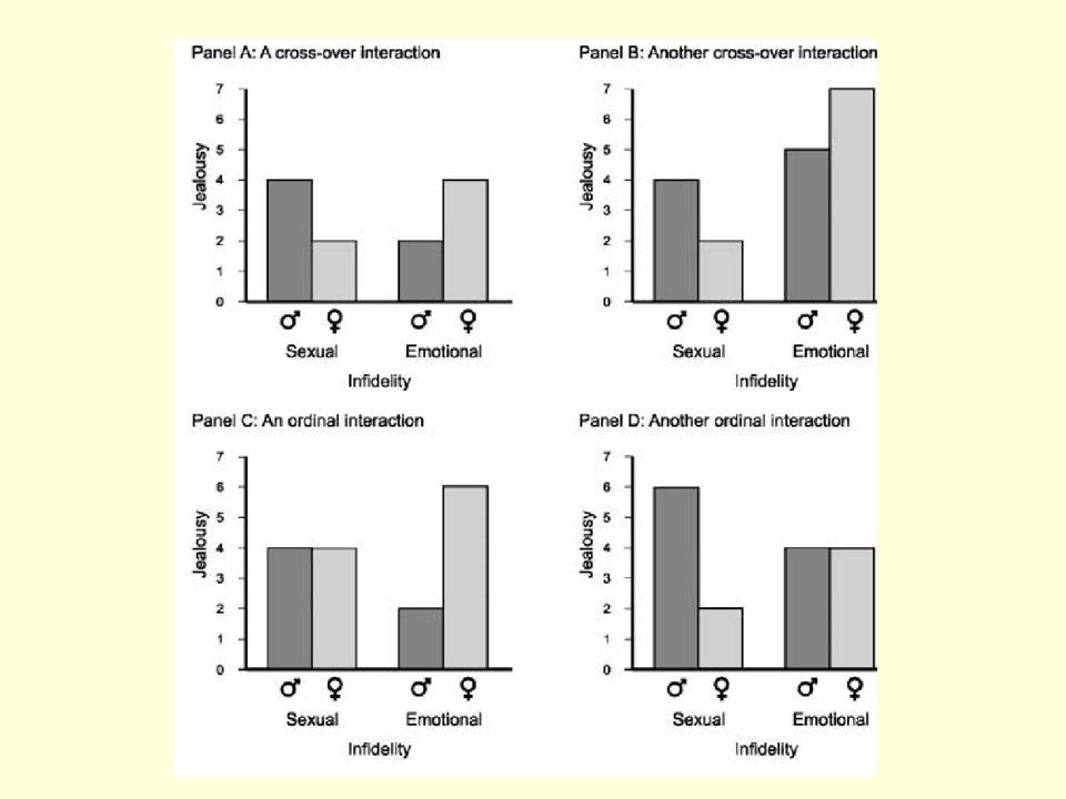 Studie 3 Hypothesen: I.