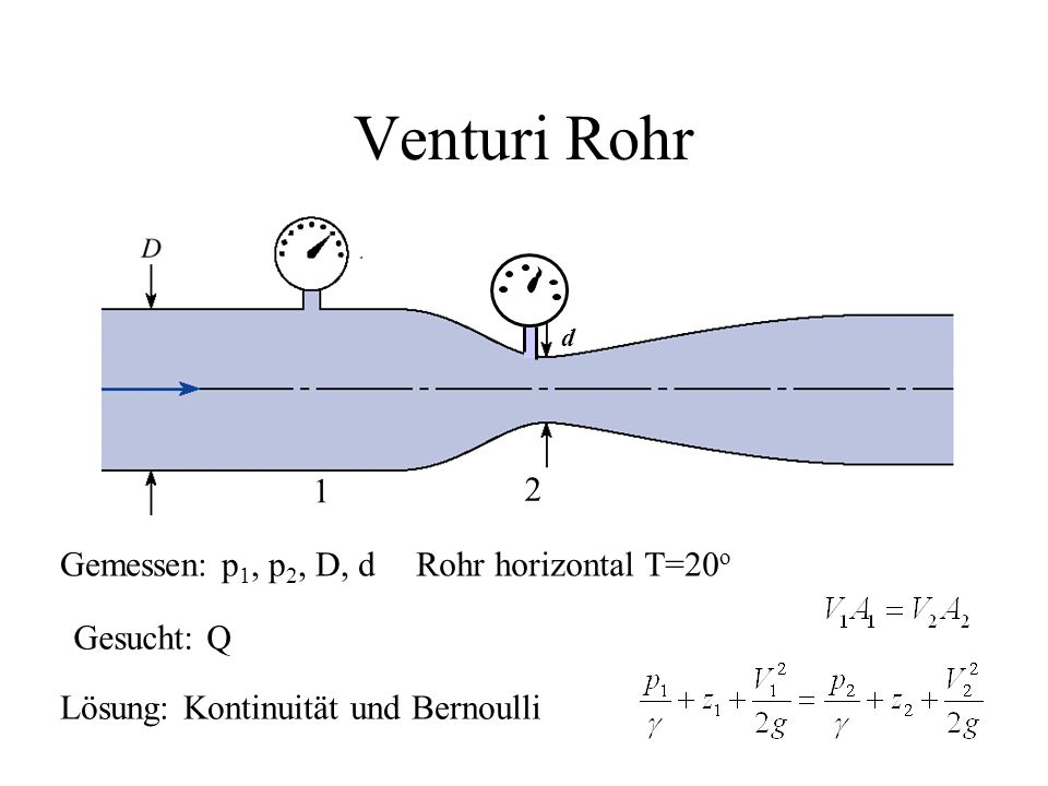 Potentialströmung 2 Kombination von Kontinuität und ergibt Potentialgleichung Ebene Strömung in x-y-Ebene