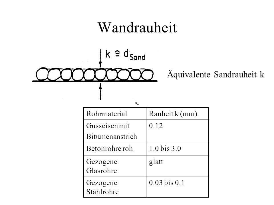 Wandrauheit Äquivalente Sandrauheit k RohrmaterialRauheit k (mm) Gusseisen mit Bitumenanstrich 0.12 Betonrohre roh1.0 bis 3.0 Gezogene Glasrohre glatt