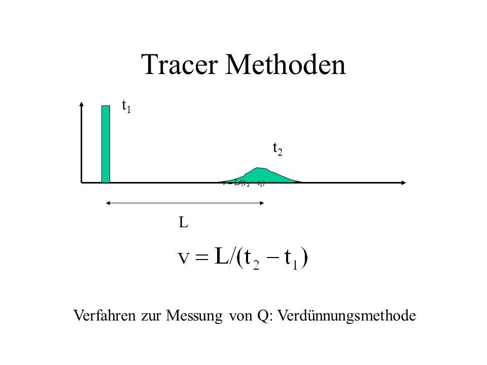 PTV (=particle tracking velocimetry): Zugabe und Verfolgung von Partikeln Hitzdrahtanemometer: Abkühlung eines elektrisch erhitzten Drahtes durch die Strömung Andere Methoden + - t1t1 t2t2