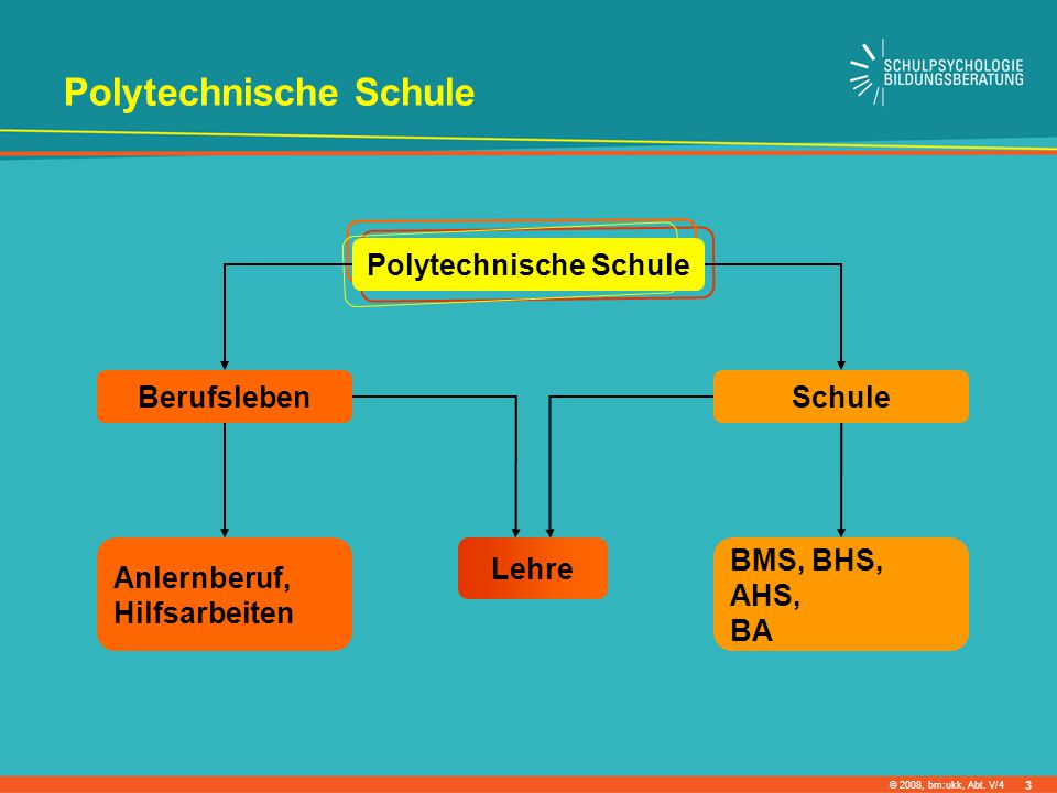 © 2008, bm:ukk, Abt. V/4 Polytechnische Schule BerufslebenSchule BMS, BHS, AHS, BA Anlernberuf, Hilfsarbeiten Lehre Polytechnische Schule 3