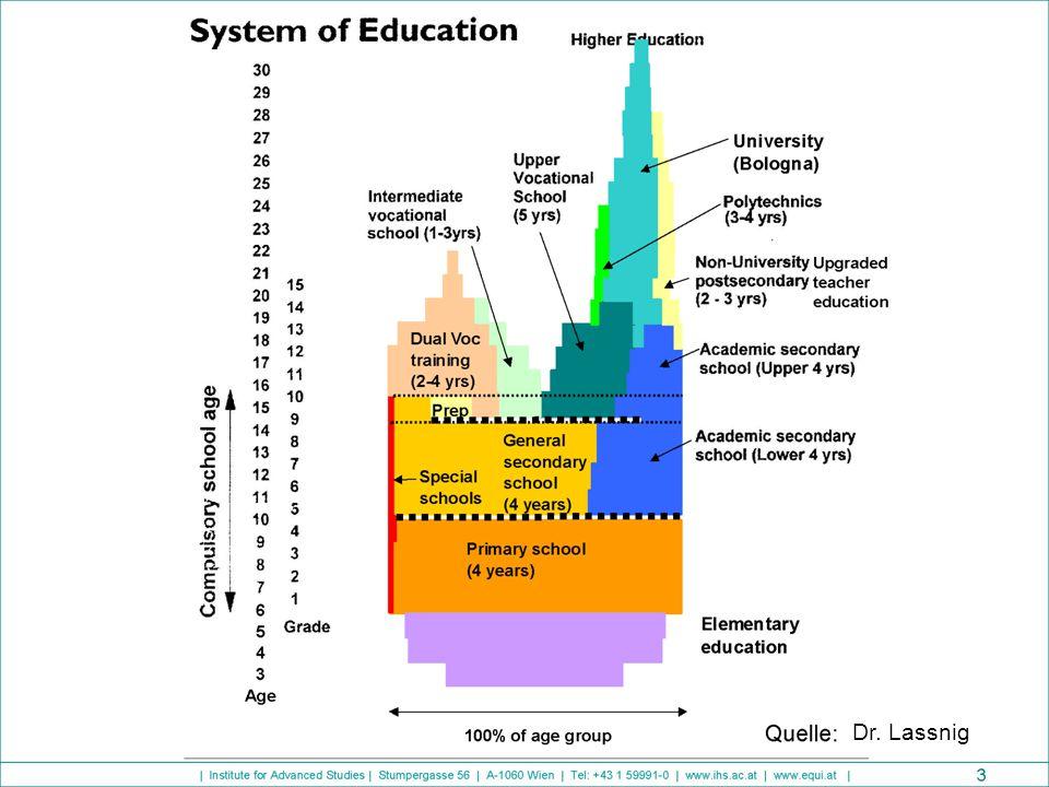 Bildungsalternativen nach der Volksschule HauptschuleAHS 4 Jahre 8 Jahre Anmerkung: Auf den folgenden Folien ist die AHS zum leichteren Erkennen der Übergänge in Unterstufe und Oberstufe geteilt.