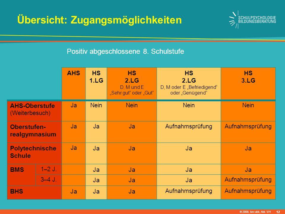 """© 2008, bm:ukk, Abt. V/4 Positiv abgeschlossene 8. Schulstufe AHSHS 1.LG HS 2.LG D, M und E """"Sehr gut"""" oder """"Gut"""" HS 2.LG D, M oder E """"Befriedigend"""" o"""