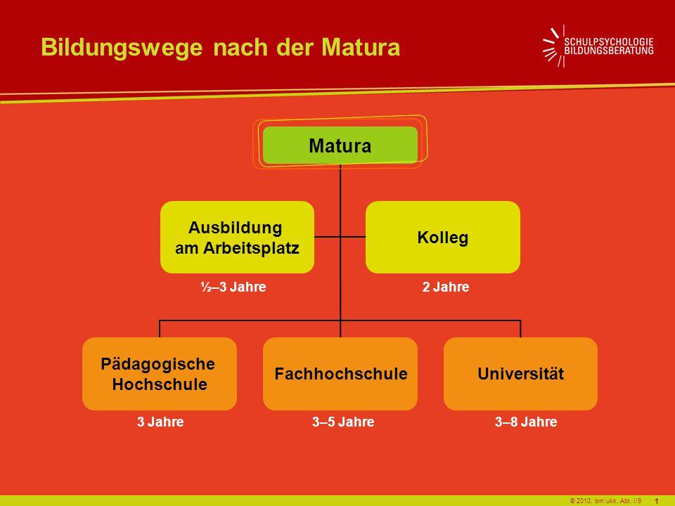 © 2010, bm:ukk, Abt. I/9 Matura Fachhochschule Ausbildung am Arbeitsplatz Universität Kolleg Pädagogische Hochschule 2 Jahre ½–3 Jahre 3–5 Jahre3–8 Ja